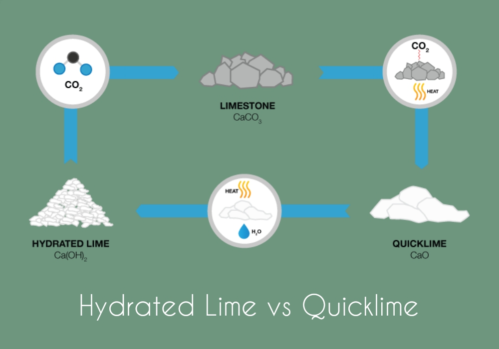 Differences Between Hydrated Lime and Quicklime